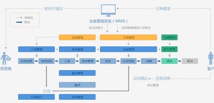 WMS系统是什么?